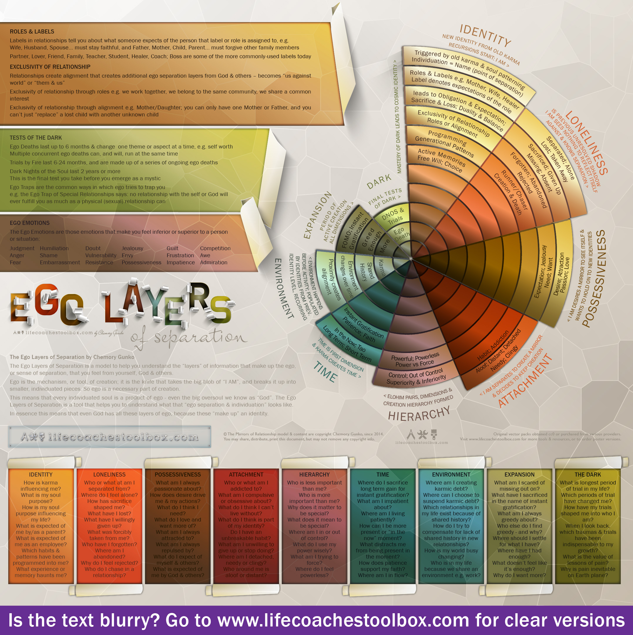 Layers of Ego